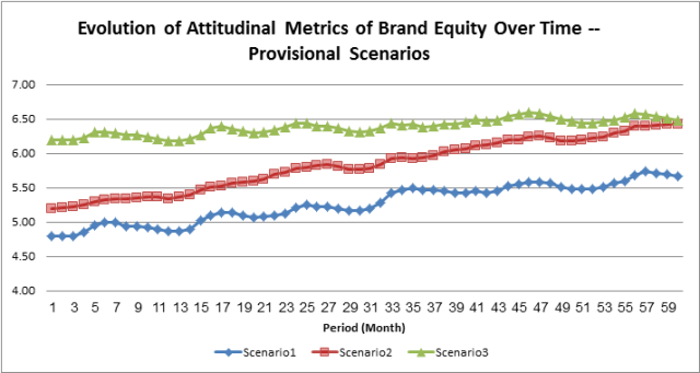 Attitudinal Brand Equity Over Time