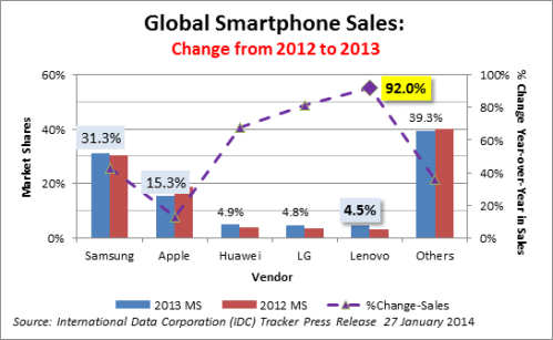 Smartphones: Global  Market Shares and Sales Growth 2012-2013