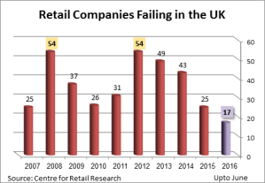 After a significant drop last year, number of retailers in trouble looks to be rising again in 2016