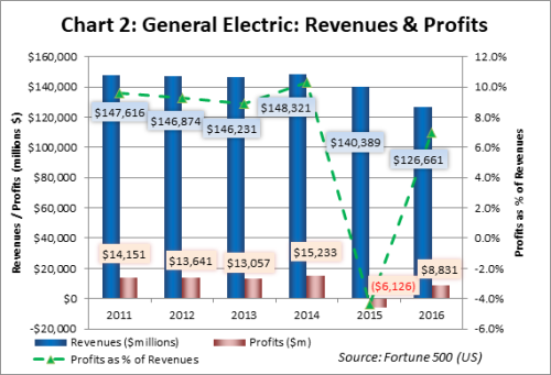 Chart 2 GE Revenues and Profits