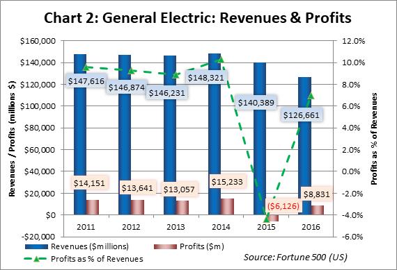 Chart 2 GE Revenues and Profits