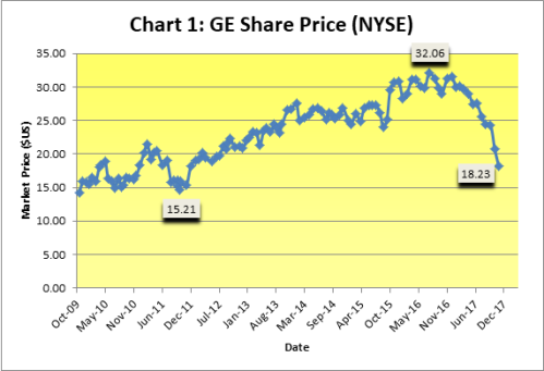 Chart 1 GE Share Price