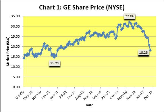 Chart 1 GE Share Price